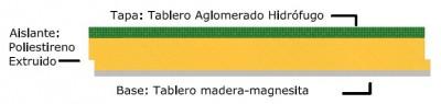 Esquema Panel Sandwich Madera Magnesita